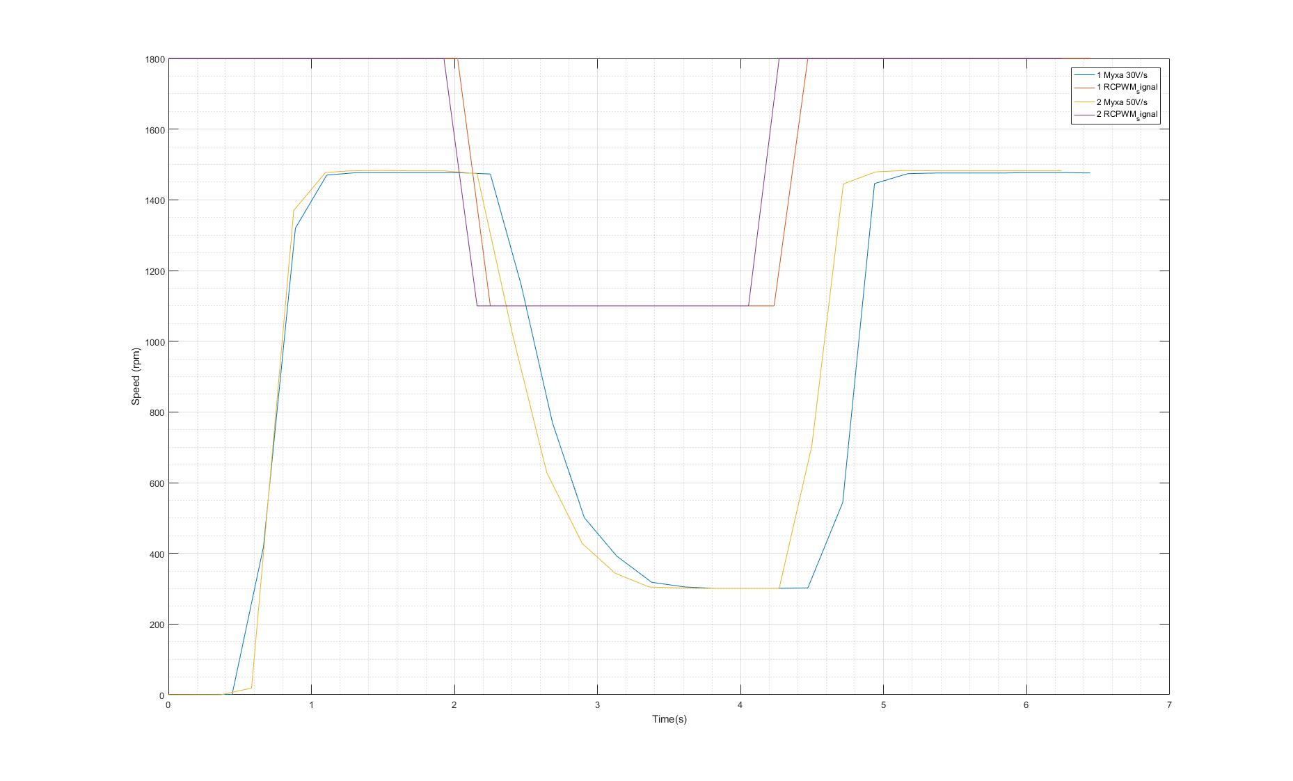 Pwm Speed Controland Energyrecovering Brake Circuit Diagram