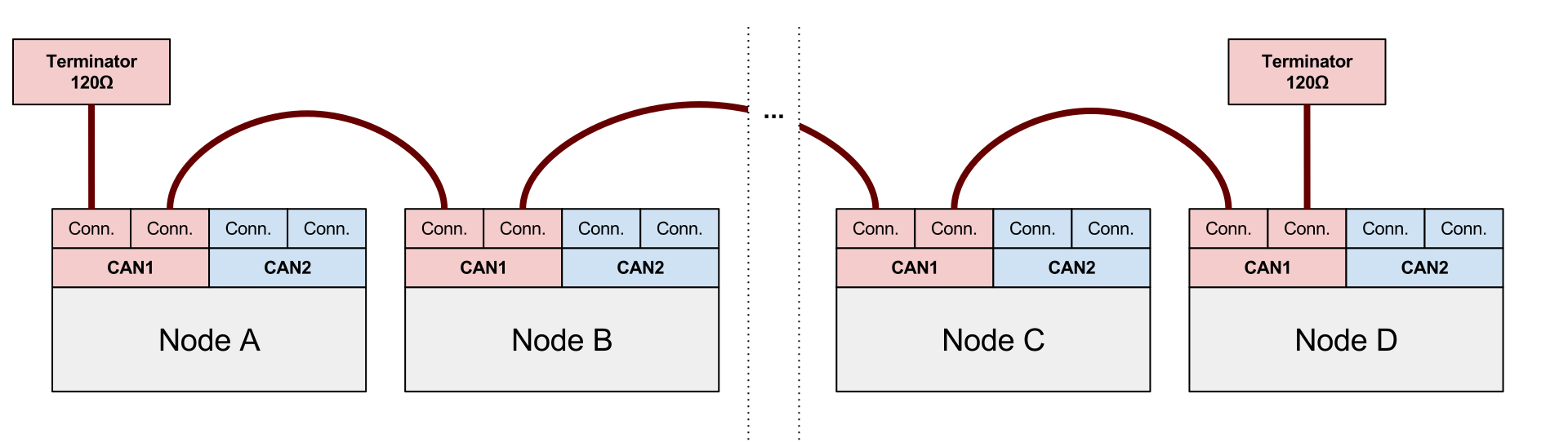 if the device incorporates redundant can interfaces, the can bus connection  circuitry prevents direct current flow between power inputs from different